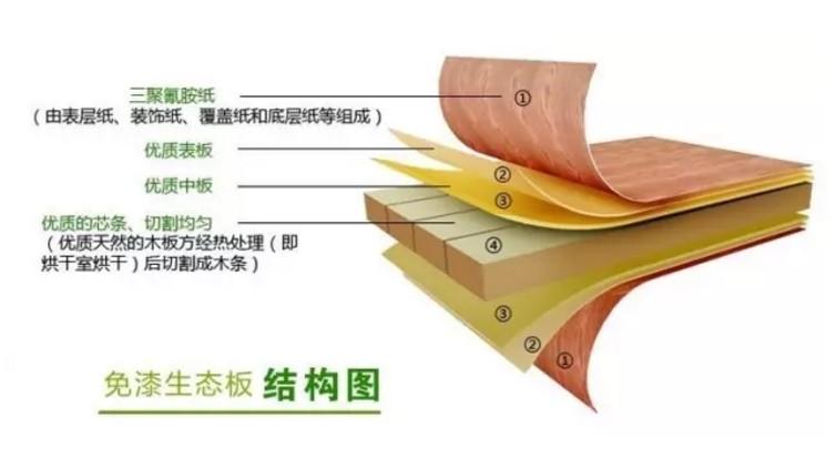 """生态板真的""""生态""""情况(图1)"""